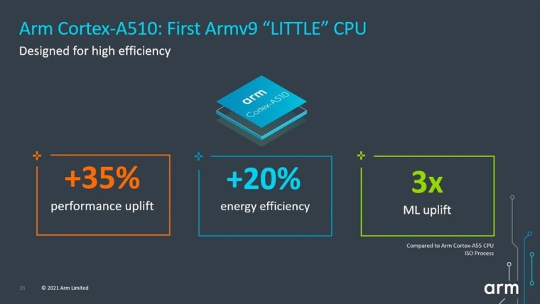 Image with text depciting the improvements made in the Cortex-A510 CPU