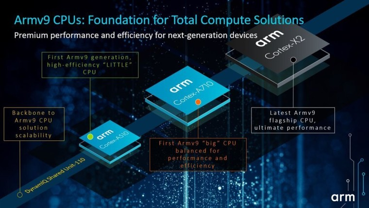 Graphic depicting the three new Cortex CPUs based on Armv9
