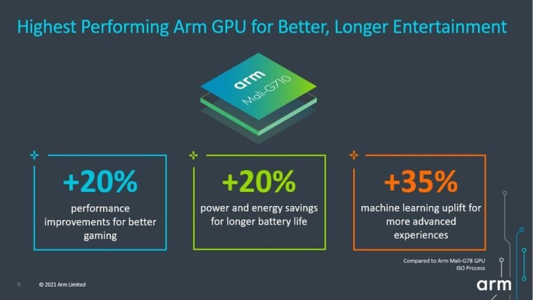 Image with text detailing the improvements in the Mali-G710 GPU