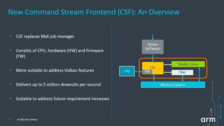 Graphic and text detailing how the new Command Stream Frontend works in Mali GPUs