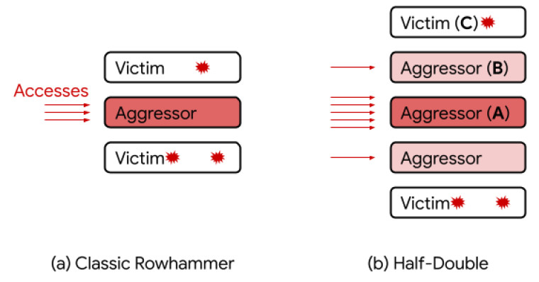 New Rowhammer technique called Half-double exposed by Google
