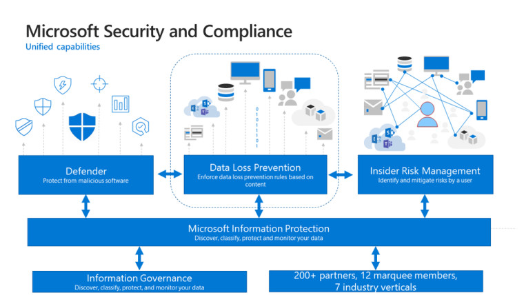 A graphic showing Microsoft&039s Security and Compliance solution