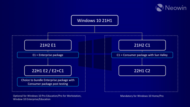 A chart with ideas for possible ways for enterprises to install Windows 10 updates