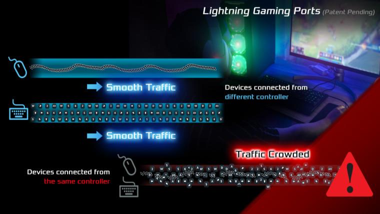 Render showing how ASRock Lightning Gaming ports work