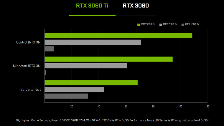 Performance numbers for the RTX 3080 Ti