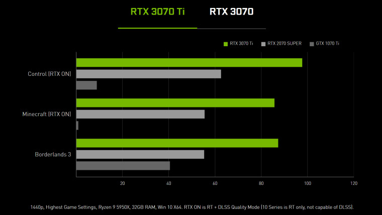 Performance numbers for the RTX 3070 Ti