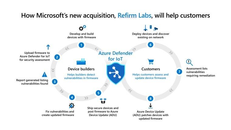 How Microsoft and ReFirm Labs will help customers