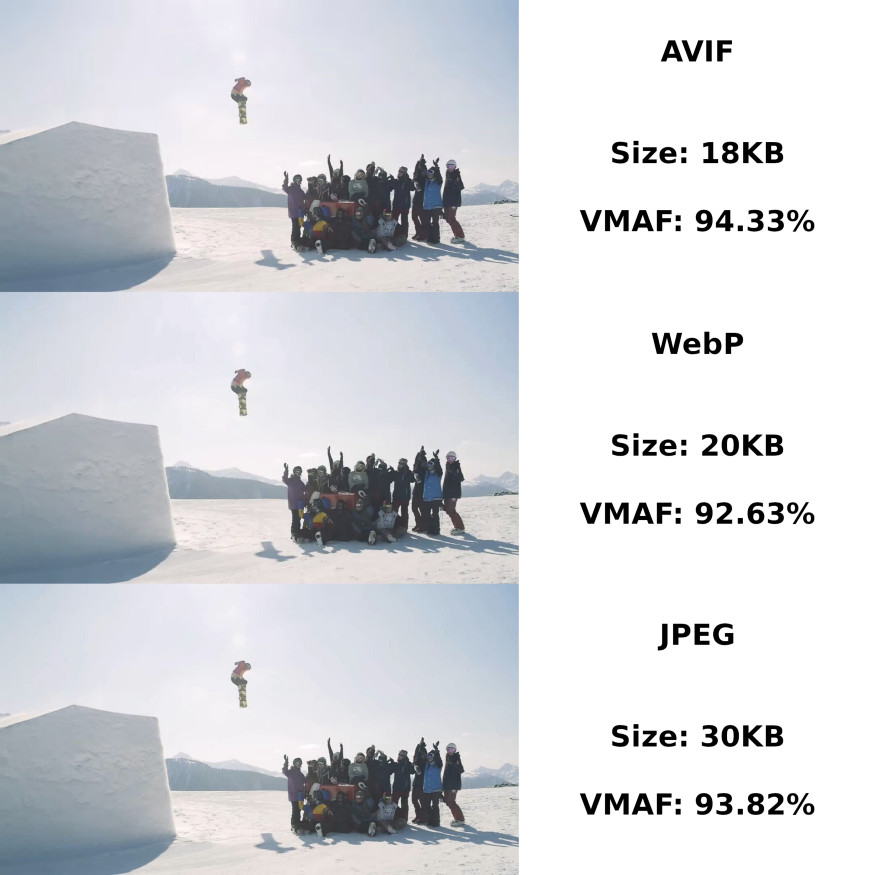 A graphic comparing quality and compression of AVIF JPEG and WebP