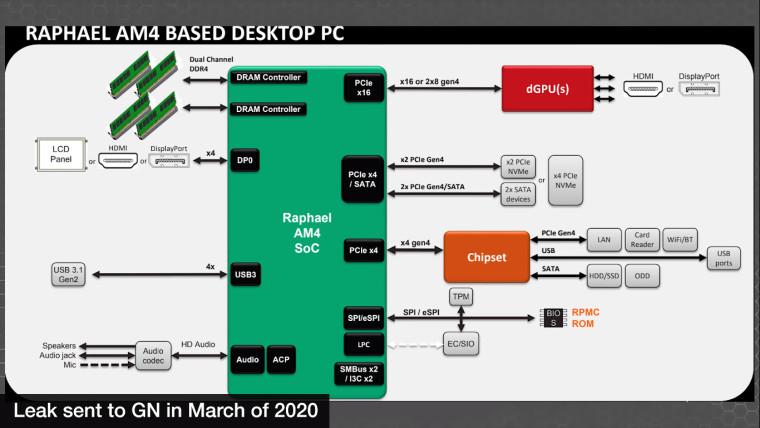 AMD Raphael platform and Socket AM5 information