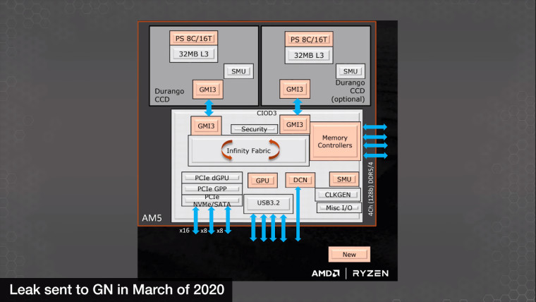 AMD Raphael CCD information