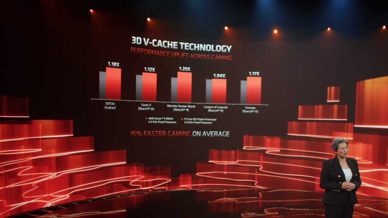 Gaming performance improvement of AMD 3D V-cache