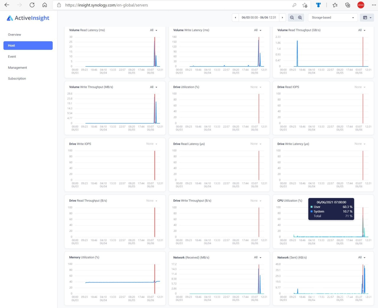 Synology Active Insight view of NAS performance