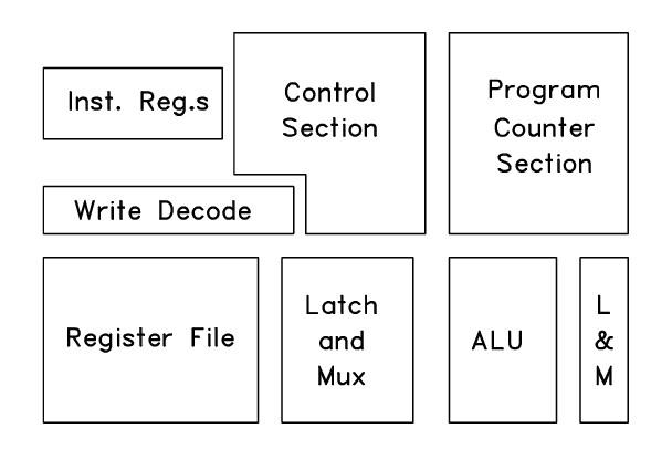 A microprocessor floorplan