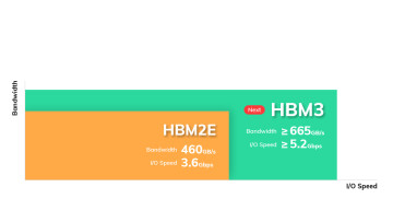 HBM3 preliminary specifications compared to HBM2E