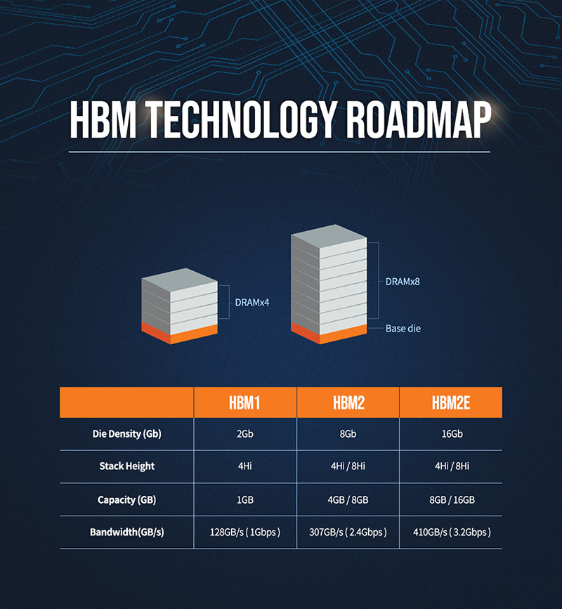 Comparison of specifications of HBM1 HBM2 and HBM2E
