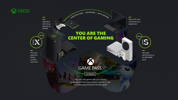 A bunch of gaming devices placed in a circle with benefits of Xbox cloud gaming mentioned around the