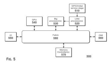 AMD bigLITTLE architecture design