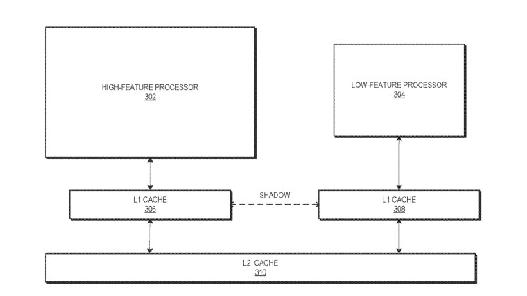 DIagram showing AMD bigLITTLE core plan
