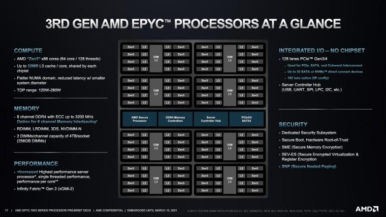 Core layout of AMD EPYC 7003 processor