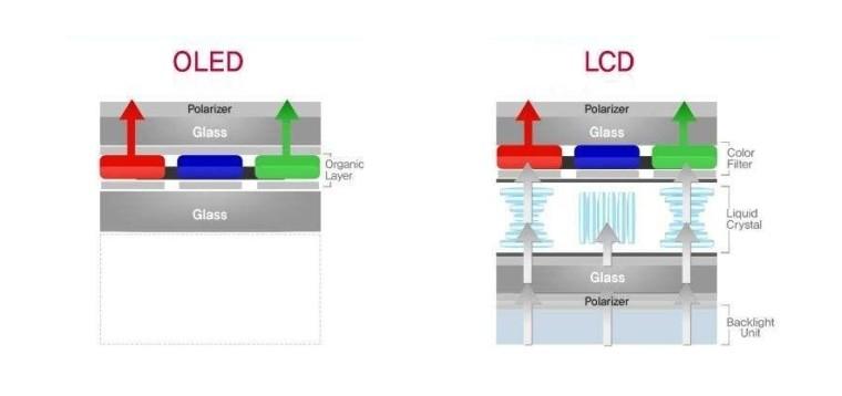 LCD vs OLED diagram