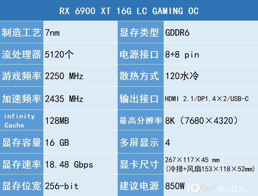 Sapphire Radeion RX 6900 XT LC specifications