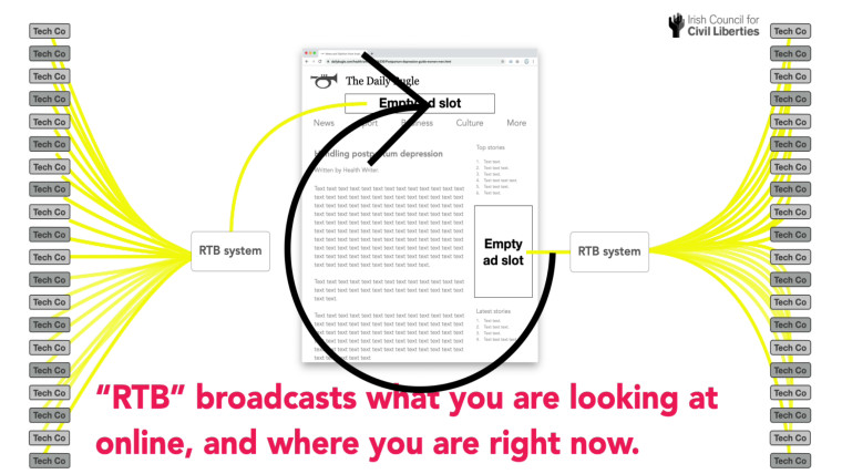Graphic explaining Real Time Bidding or RTB