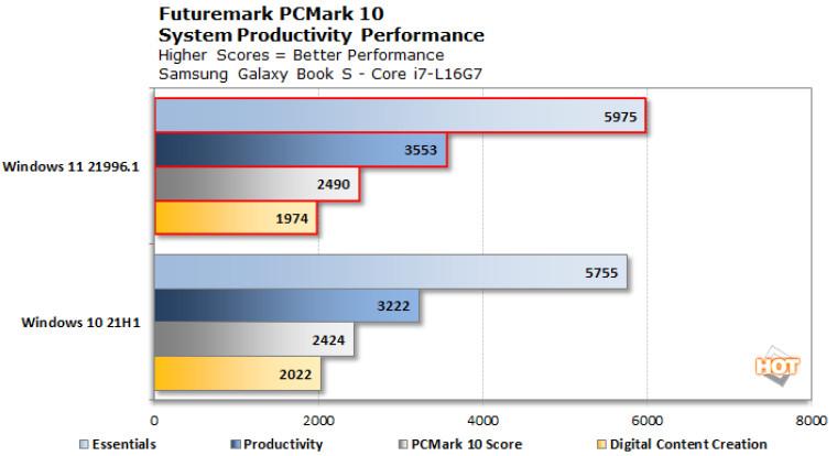 Windows 11 benchmark vs Windows 10 21H1
