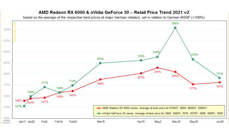 A chart plotting AMD v Nvidia GPU prices