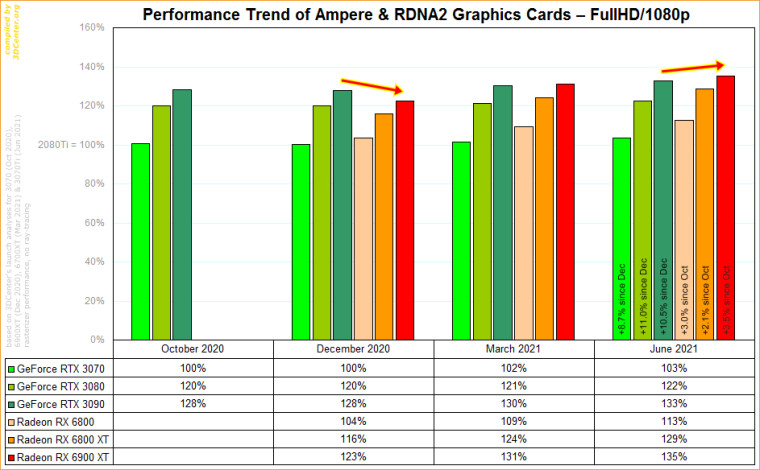 Performance trend of individual cards at 1080p