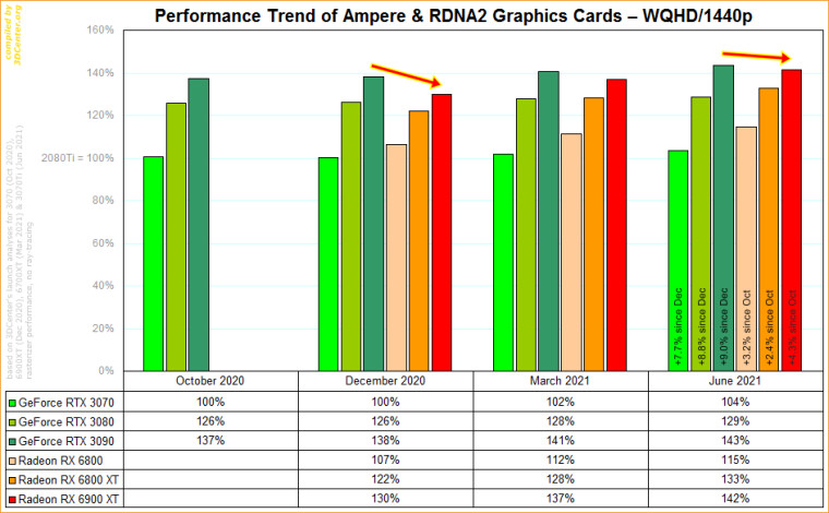 Performance trend of individual cards at 1440p