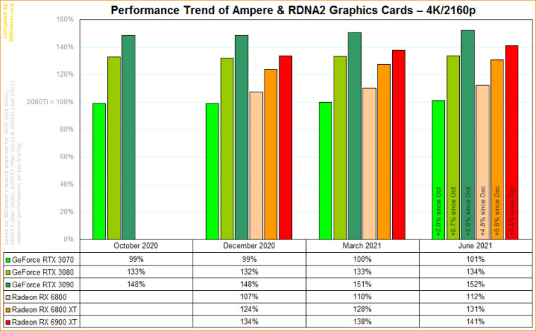 Performance trend of individual cards at 4K