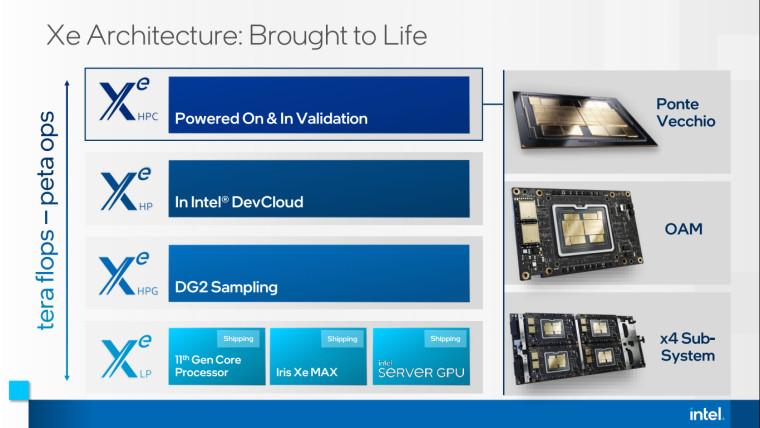 Intel Ponte Vecchio and Xe HPC details
