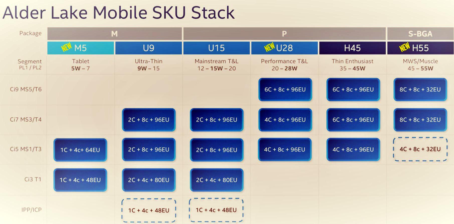 Leaked Alder Lake mobile SKUs