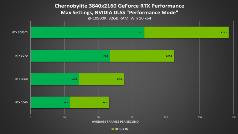 Chernobylite performance improvement at 4K with DLSS