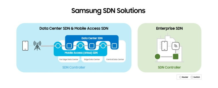 Samsung&039s SDN Solutions
