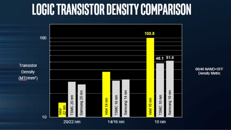 Intel 10nm process advantage over competitors