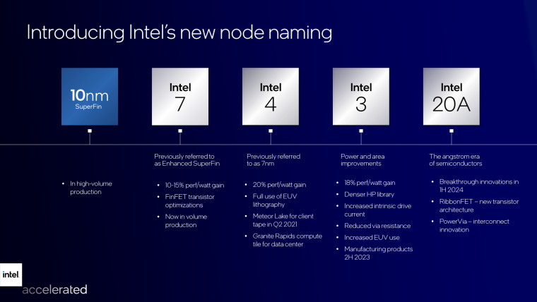 A roadmap provided by Intel for its node naming and architecture strategy