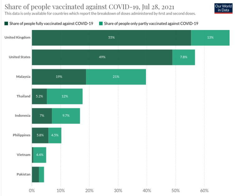 Recipient countries&039 vaccination rates