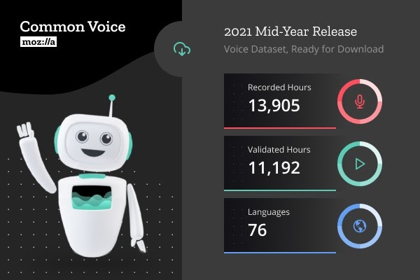 Specifics of the newly released Mozilla Common Voice dataset