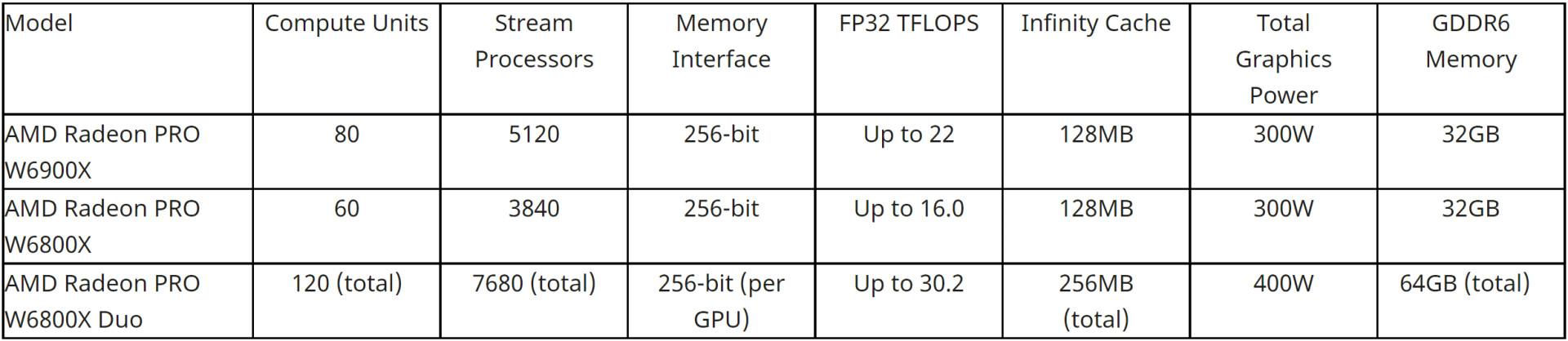 Radeon pro w6000x series specs