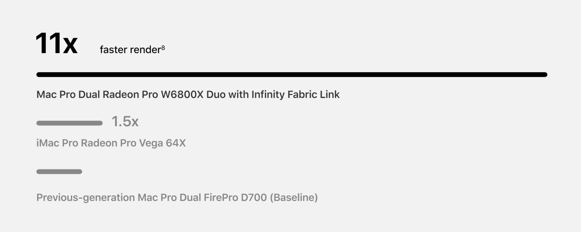Radeon Pro W6800X Duo benchmarks Octane X