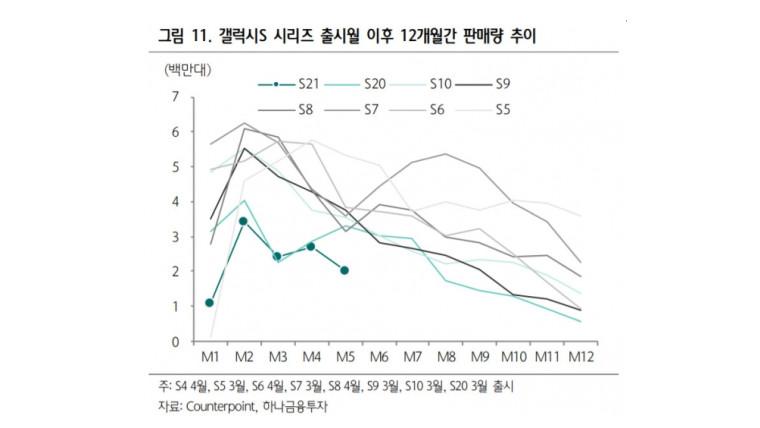 Sales comparison of Samsung flagship phones