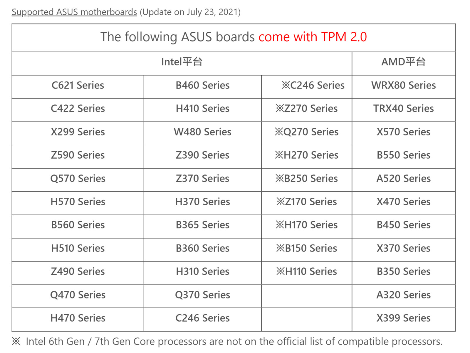 List of compatible Windows 11 chipsets for ASUS boards