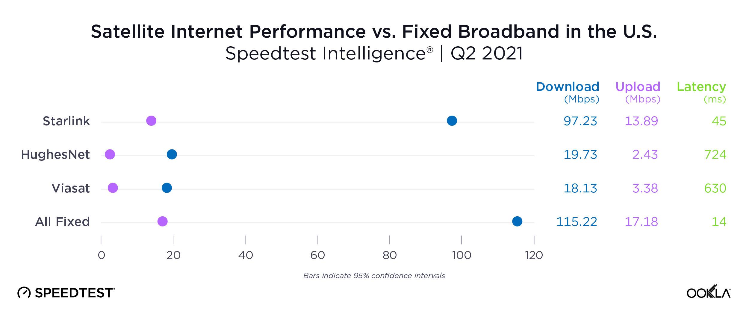 Starlink speed comparison in US Q2 2021