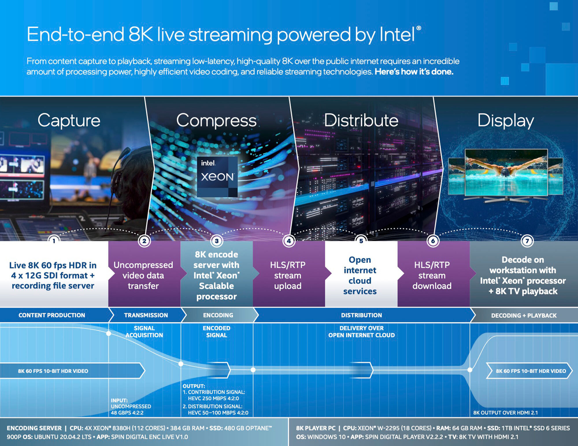 Intel 8K live streaming graphic