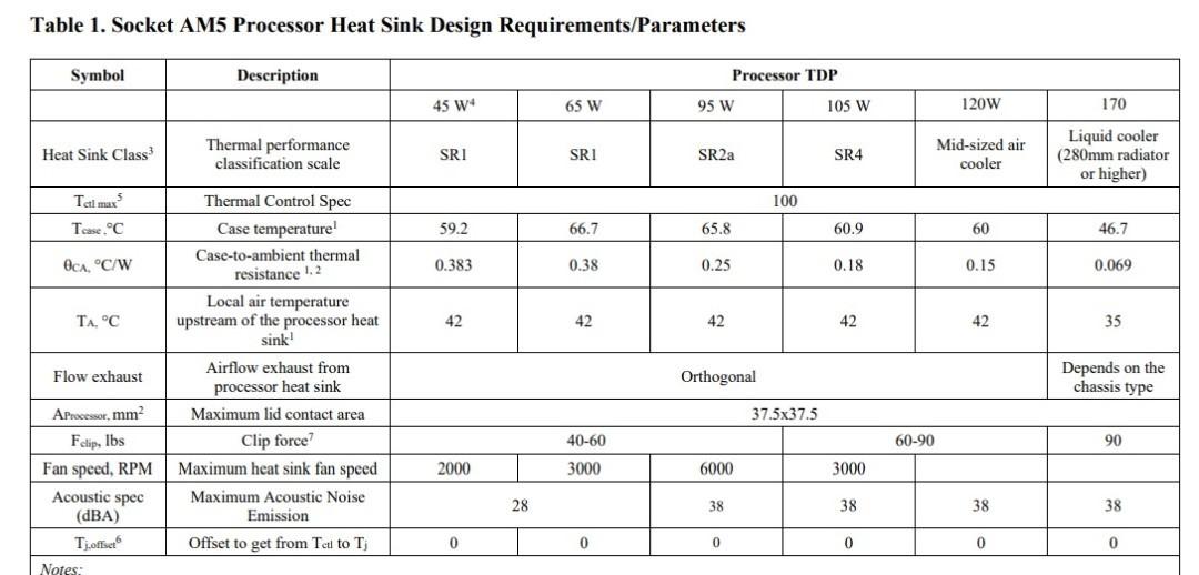 AMD Socket AM5 cooling details and specs