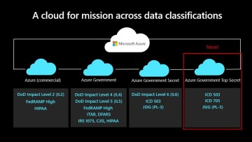 A graphic explained Azure Government Top Secret certifications