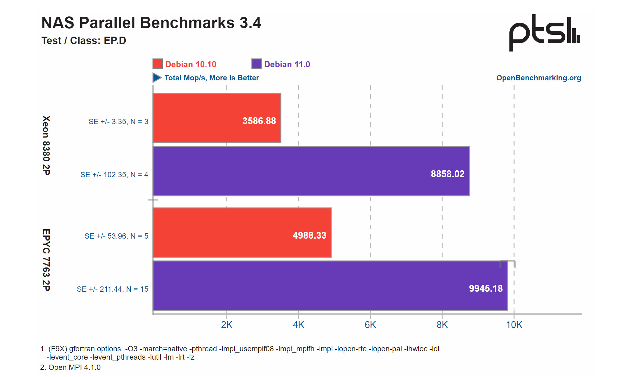 Debian 11 performance vs Debian 10 in NPB EP class D test