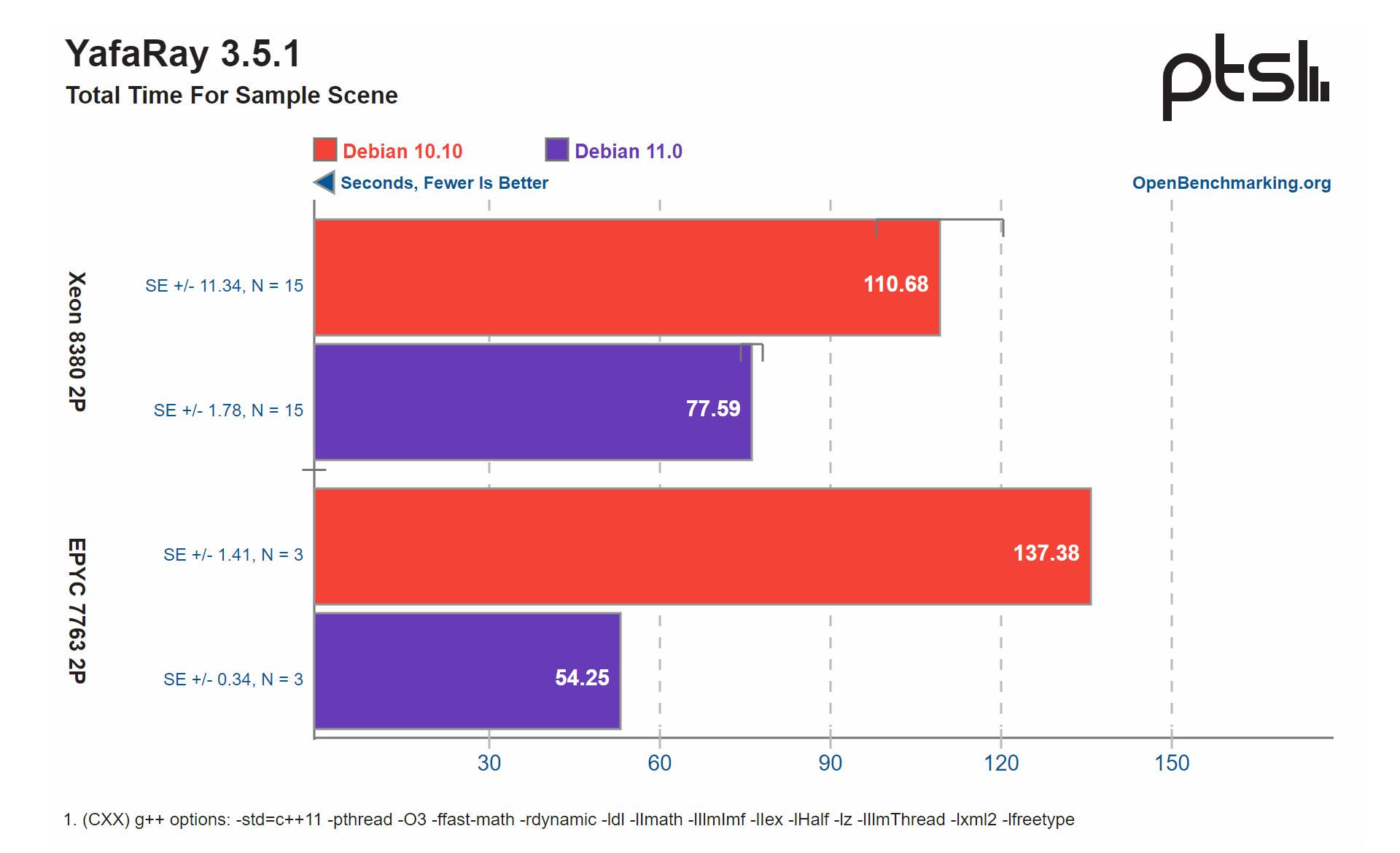 Debian 11 performance vs Debian 10 in YafaRay