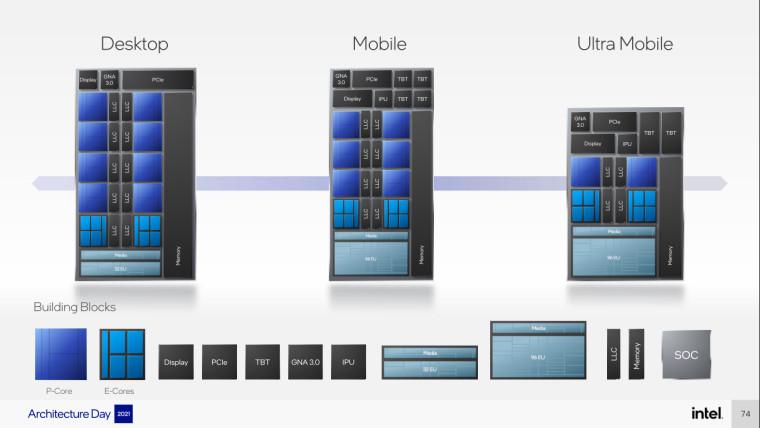 Intel Alder Lake core blocks layout